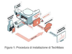 Infografica TechMass